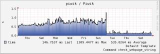 Piwik Infrastructure Update